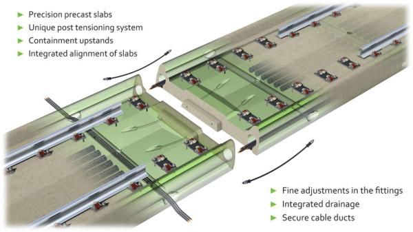 PCAT - next generation slab track technology